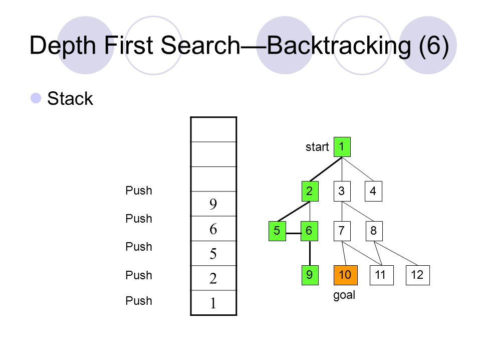 Depth First Search—Backtracking (6) Stack 1 234 5687 9101211 start goal 9 6 5 2 1 Push