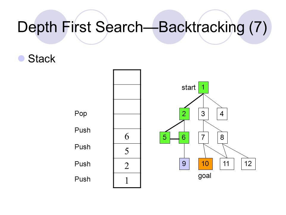 Depth First Search—Backtracking (7) Stack 1 234 5687 9101211 start goal 6 5 2 1 Push Pop