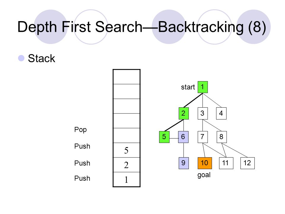 Depth First Search—Backtracking (8) Stack 1 234 5687 9101211 start goal 5 2 1 Push Pop