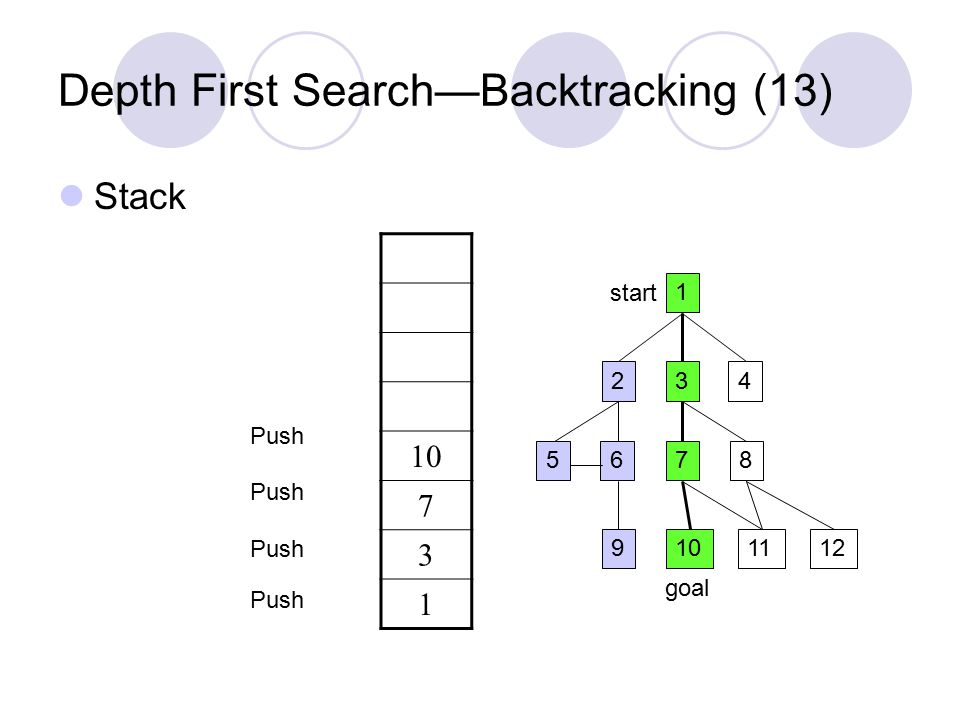 Depth First Search—Backtracking (13) Stack 1 234 5687 9101211 start goal 10 7 3 1 Push
