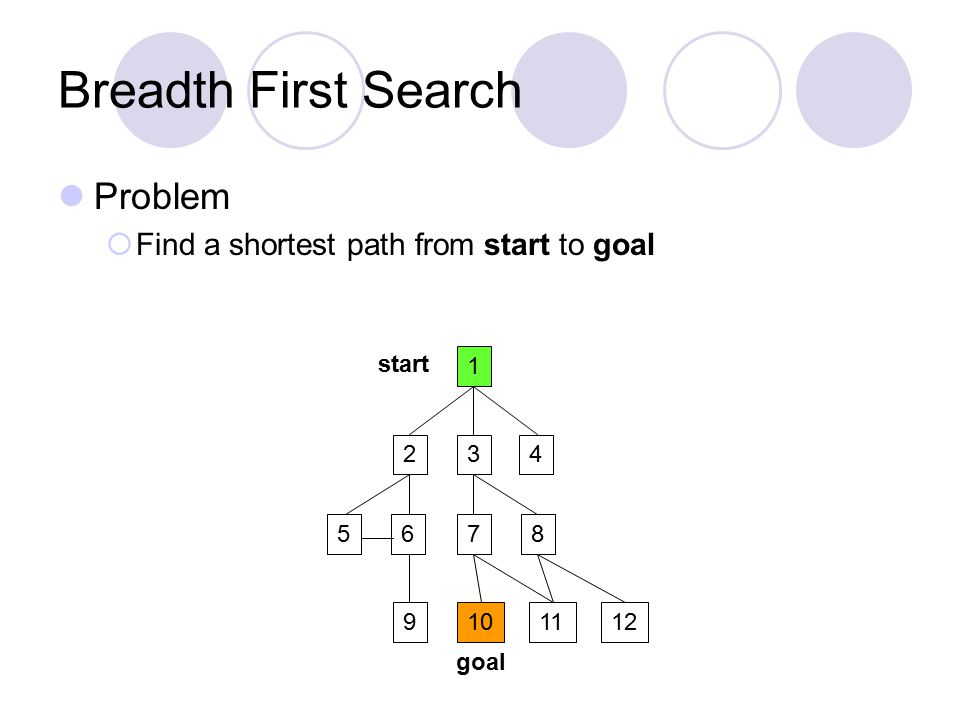 Breadth First Search Problem  Find a shortest path from start to goal 1 234 5687 9101211 start goal