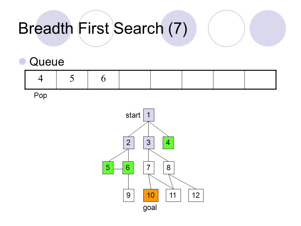 Breadth First Search (7) Queue 1 234 5687 9101211 start goal 456 Pop