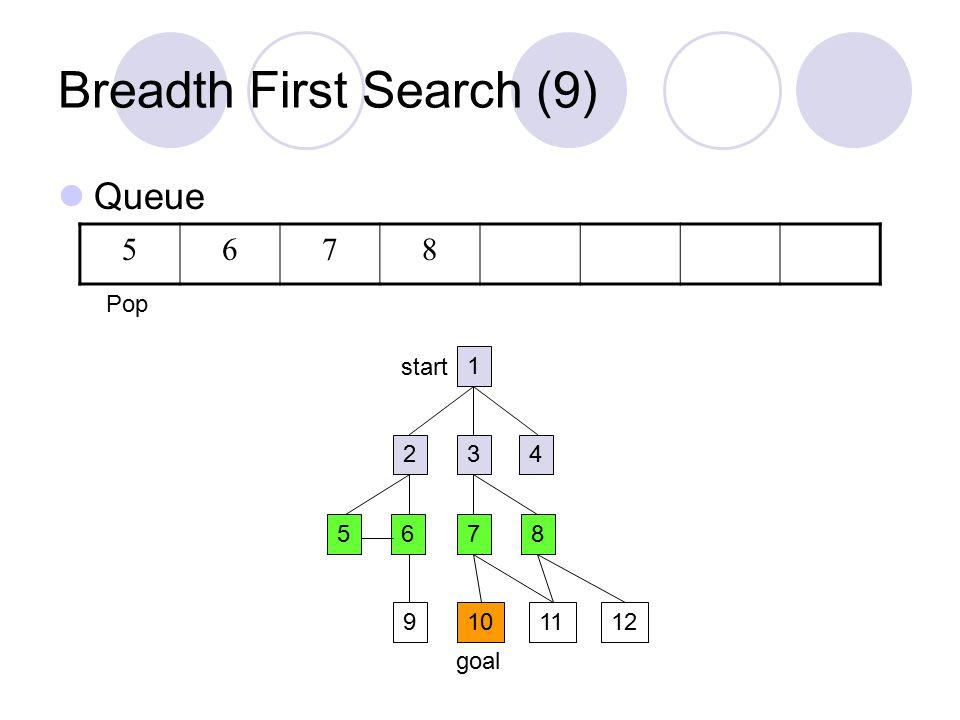 Breadth First Search (9) Queue 1 234 5687 9101211 start goal 5678 Pop