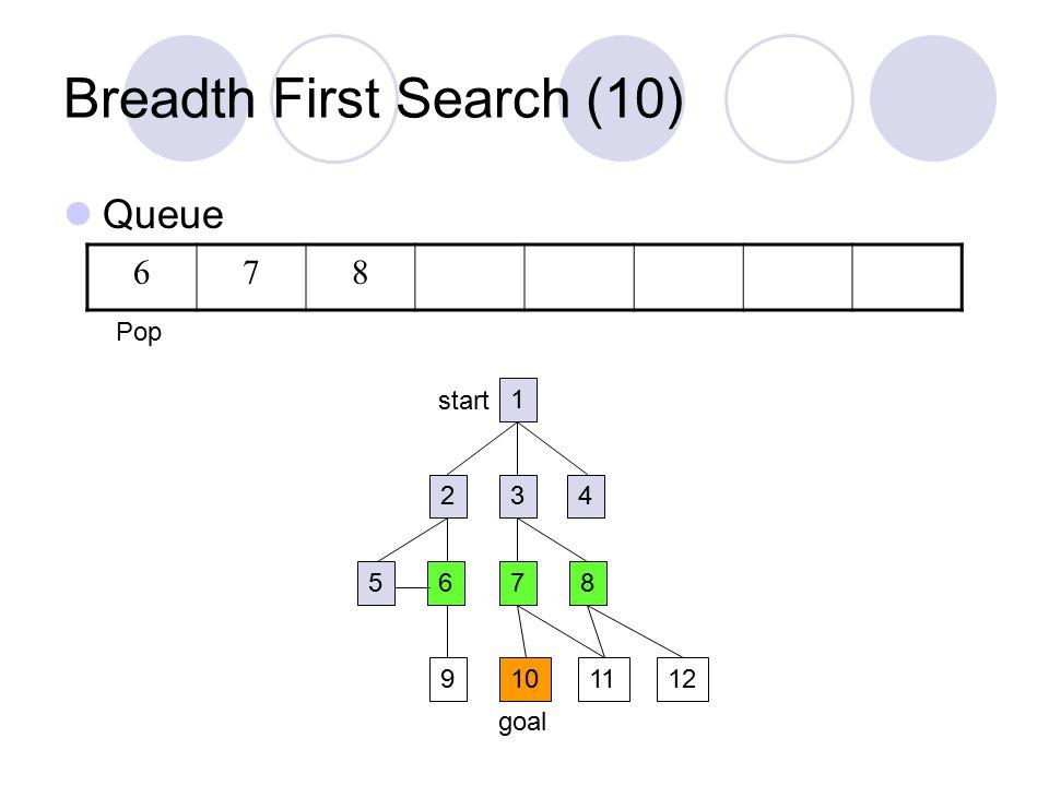 Breadth First Search (10) Queue 1 234 5687 9101211 start goal 678 Pop