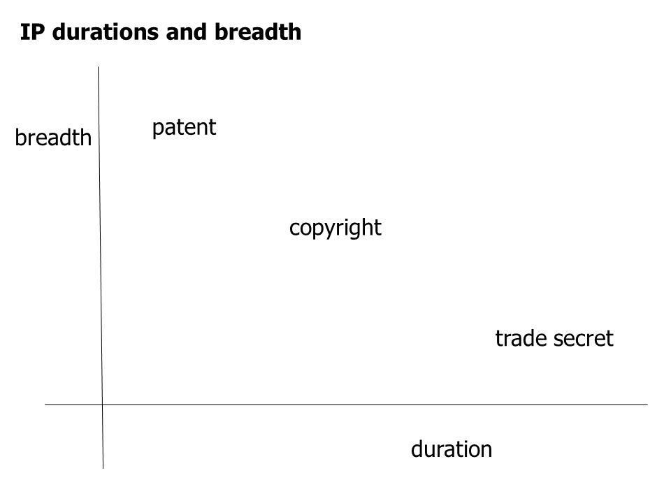 IP durations and breadth duration patent trade secret copyright breadth