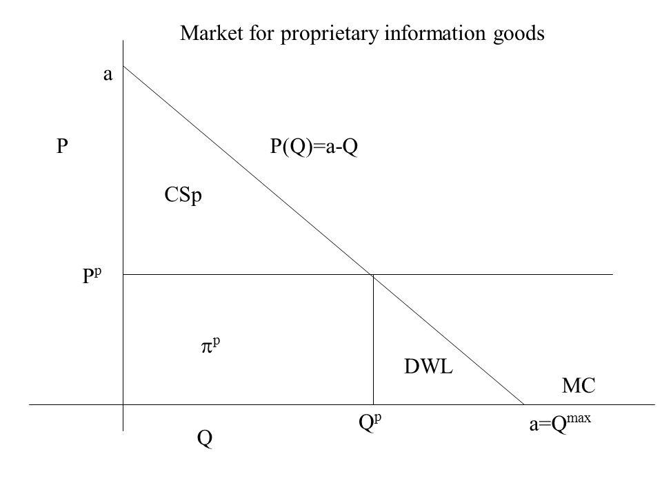 P Q P(Q)=a-Q QpQp PpPp Market for proprietary information goods MC a a=Q max CSp pp DWL