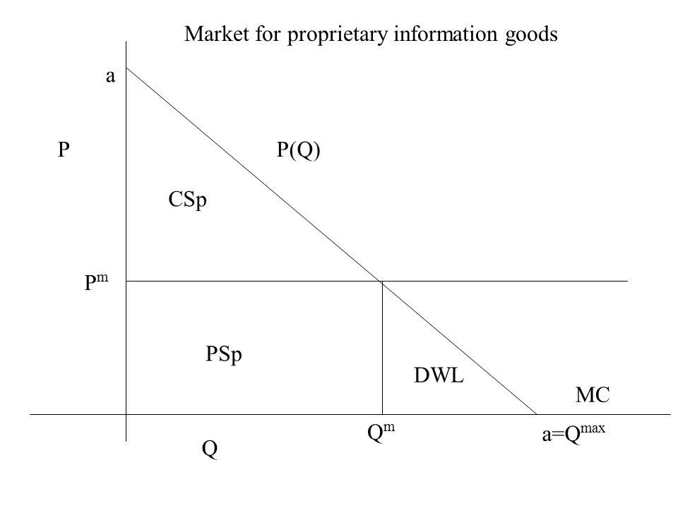P Q P(Q) QmQm PmPm Market for proprietary information goods MC a a=Q max CSp PSp DWL