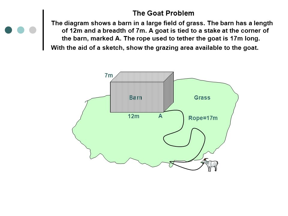 The Goat problem An Investigation
