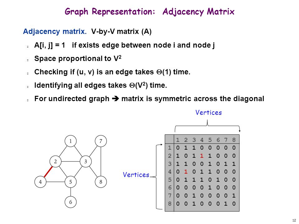 12 Graph Representation: Adjacency Matrix Adjacency matrix.