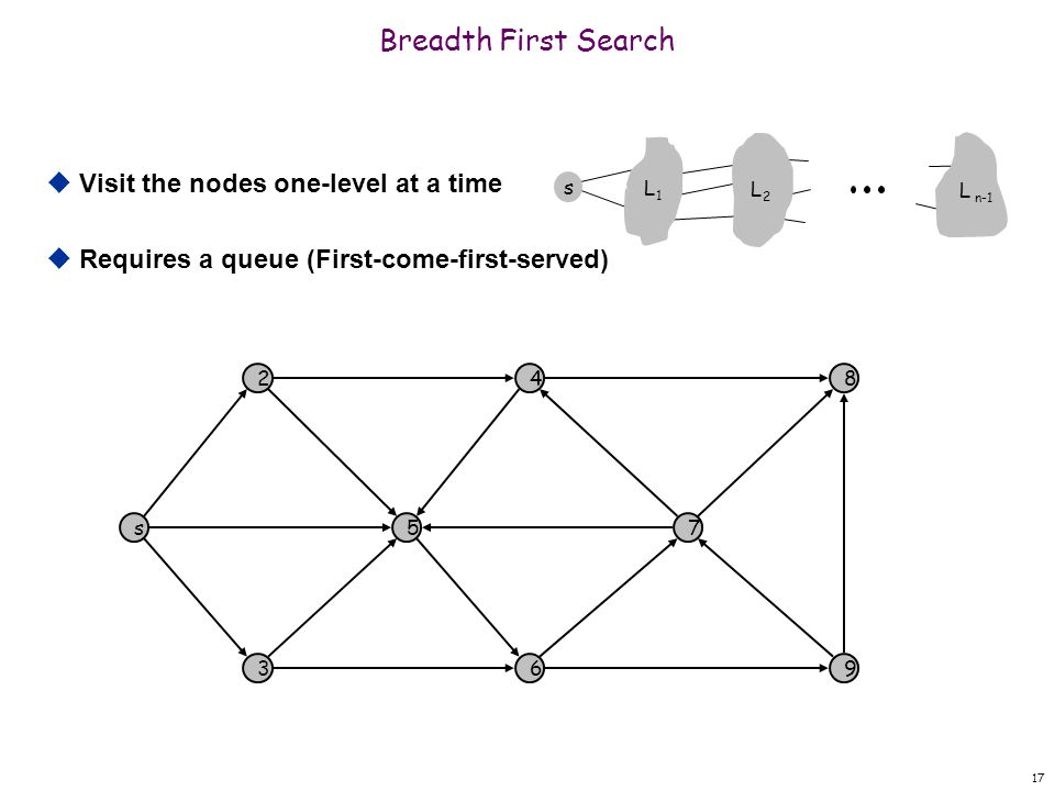17 Breadth First Search s 2 5 4 7 8 369 s L1L1 L2L2 L n-1  Visit the nodes one-level at a time  Requires a queue (First-come-first-served)