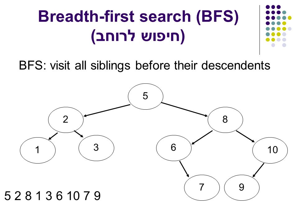 Breadth-first search (BFS) (חיפוש לרוחב) BFS: visit all siblings before their descendents 5213861079 5 2 8 1 3 6 10 7 9