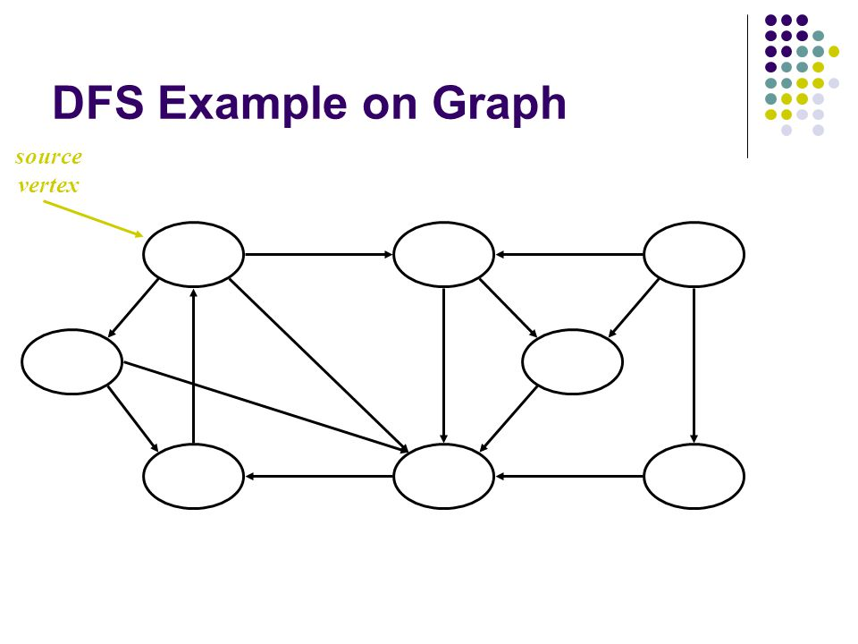 DFS Example on Graph source vertex