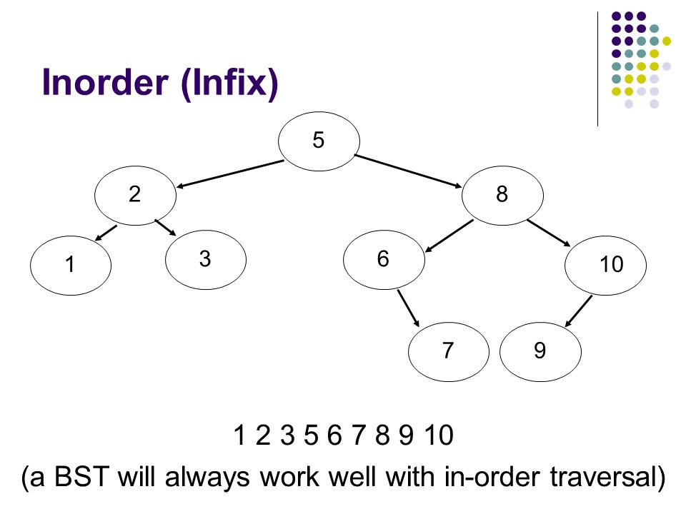 Inorder (Infix) 1 2 3 5 6 7 8 9 10 (a BST will always work well with in-order traversal) 5213861079