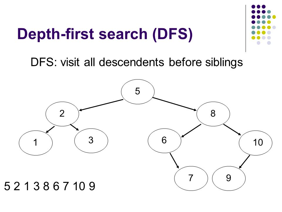 Depth-first search (DFS) DFS: visit all descendents before siblings 5213861079 5 2 1 3 8 6 7 10 9