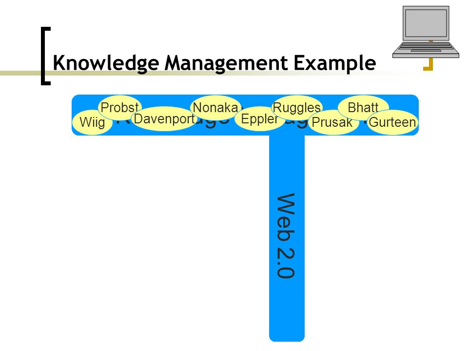 Knowledge Management Example Knowledge Management Web 2.0 Wiig Probst Davenport Nonaka Eppler Ruggles Prusak Bhatt Gurteen