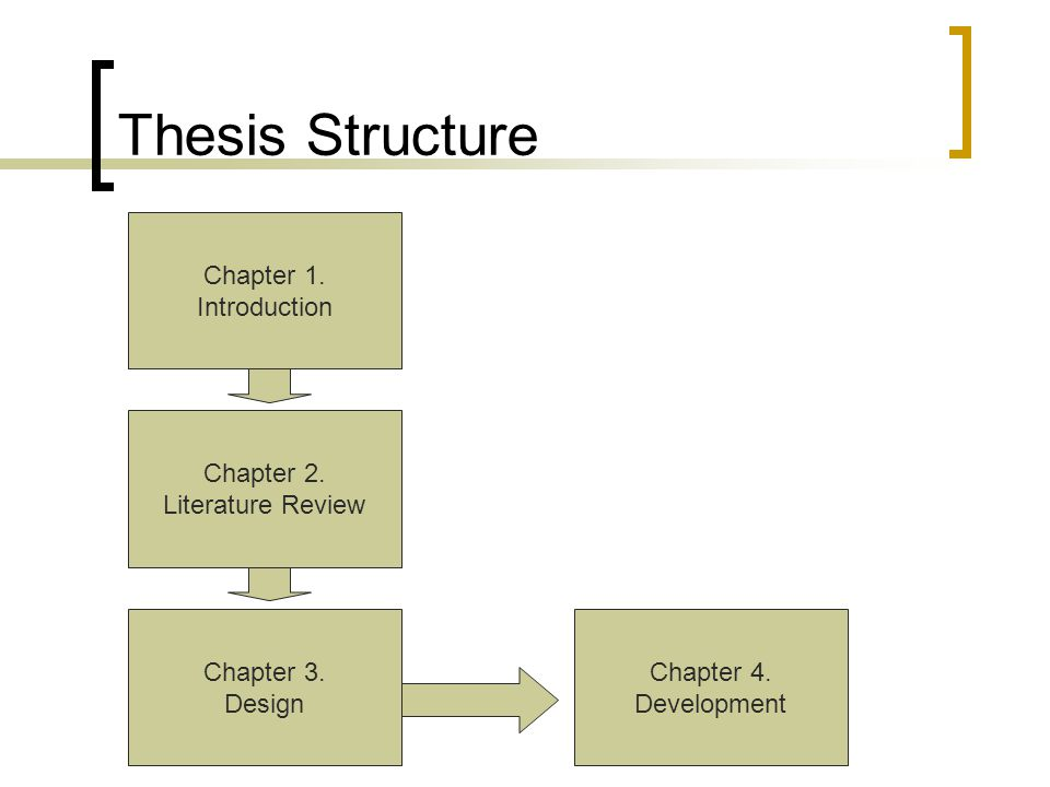 Thesis Structure Chapter 1. Introduction Chapter 2. Literature Review Chapter 3. Design Chapter 4. Development