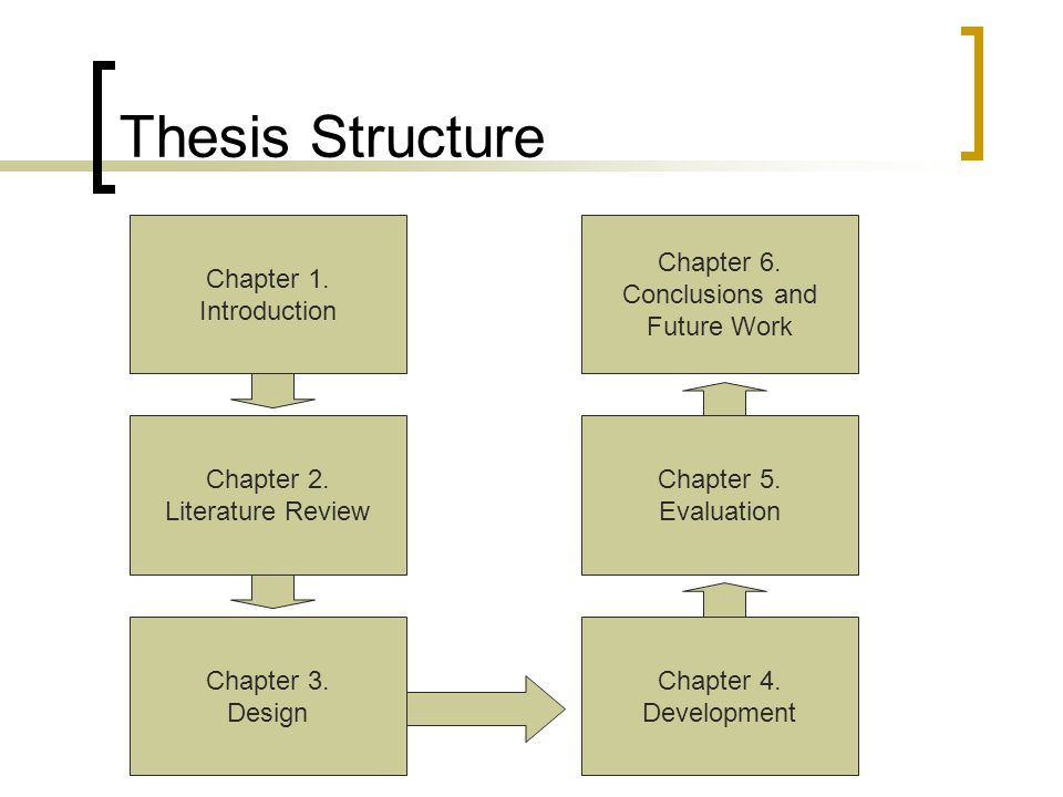 Thesis Structure Chapter 1. Introduction Chapter 2. Literature Review Chapter 3. Design Chapter 4. Development Chapter 5. Evaluation Chapter 6. Conclu