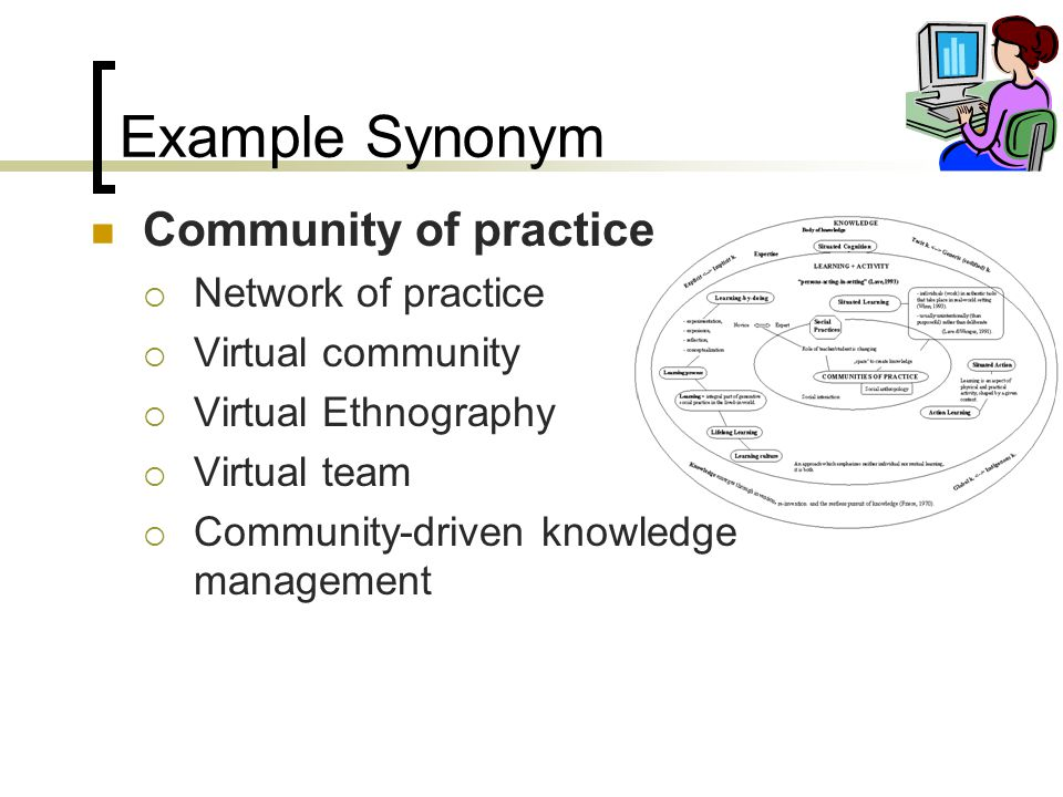 Example Synonym Community of practice  Network of practice  Virtual community  Virtual Ethnography  Virtual team  Community-driven knowledge mana