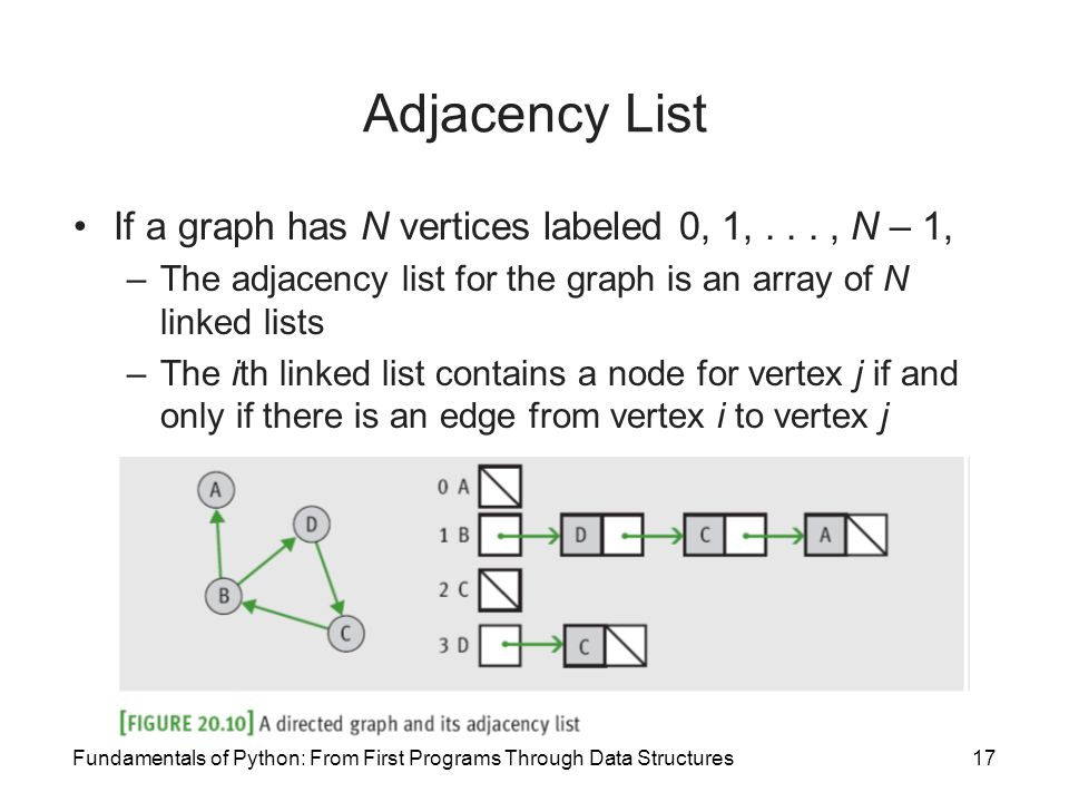 Fundamentals of Python: From First Programs Through Data Structures17 Adjacency List If a graph has N vertices labeled 0, 1,..., N – 1, –The adjacency