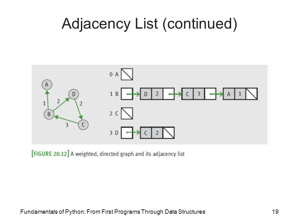Fundamentals of Python: From First Programs Through Data Structures19 Adjacency List (continued)
