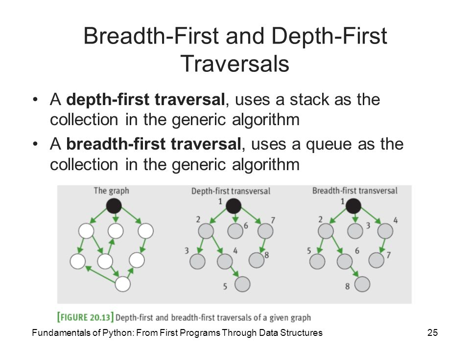 Fundamentals of Python: From First Programs Through Data Structures25 Breadth-First and Depth-First Traversals A depth-first traversal, uses a stack a