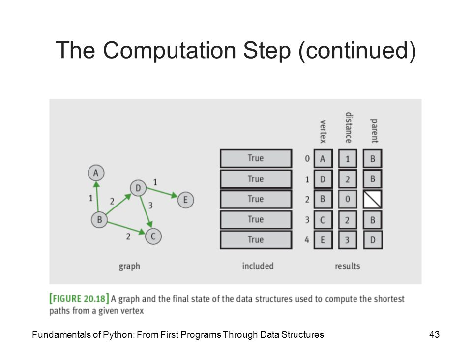 Fundamentals of Python: From First Programs Through Data Structures43 The Computation Step (continued)