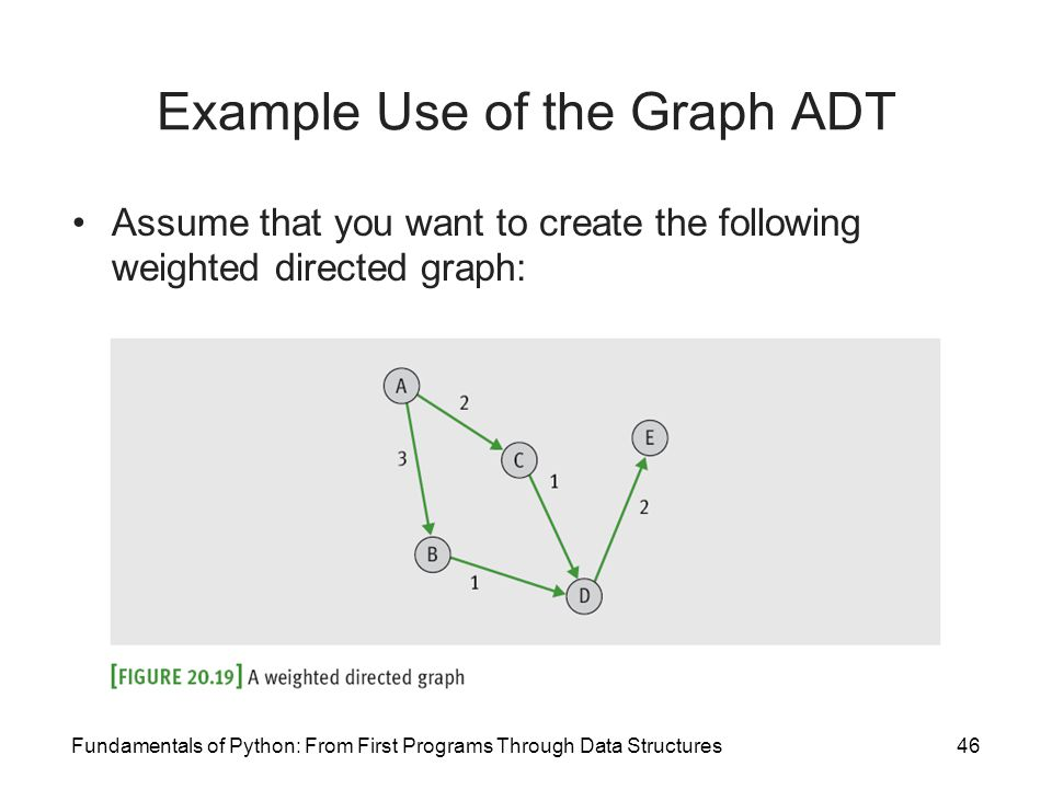 Fundamentals of Python: From First Programs Through Data Structures46 Example Use of the Graph ADT Assume that you want to create the following weight