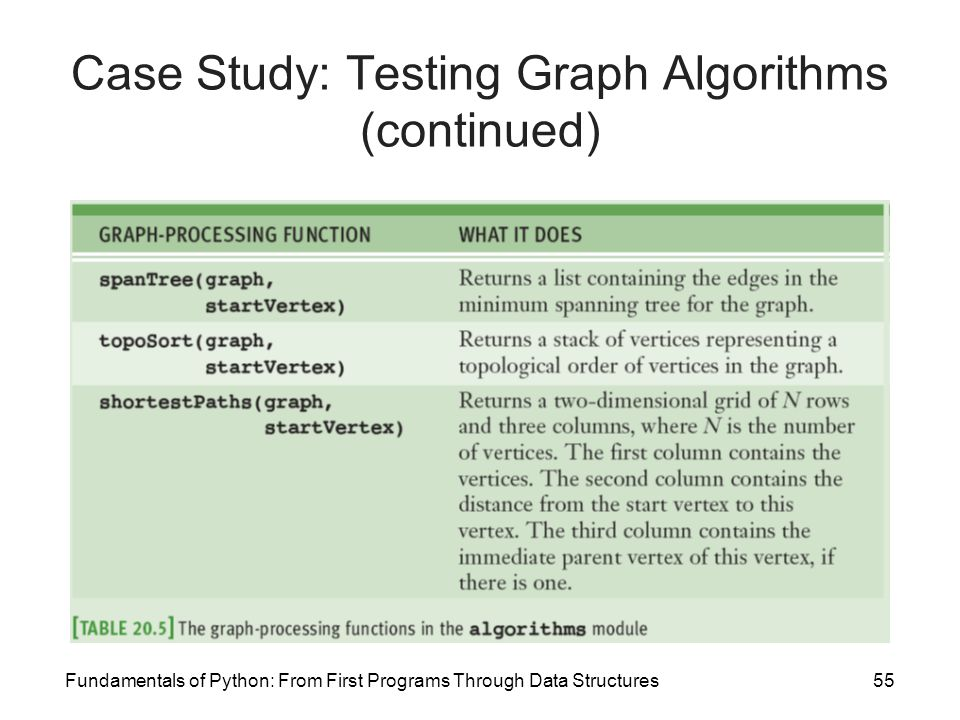Fundamentals of Python: From First Programs Through Data Structures55 Case Study: Testing Graph Algorithms (continued)