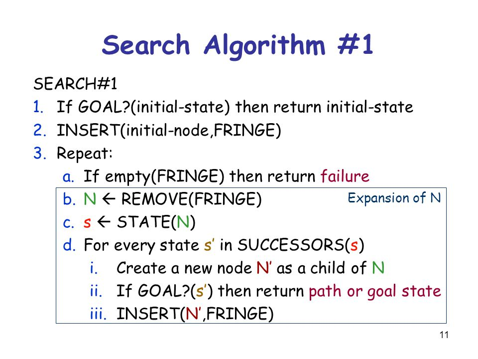 11 Search Algorithm #1 SEARCH#1 1.If GOAL (initial-state) then return initial-state 2.INSERT(initial-node,FRINGE) 3.Repeat: a.If empty(FRINGE) then return failure b.N  REMOVE(FRINGE) c.s  STATE(N) d.For every state s' in SUCCESSORS(s) i.Create a new node N' as a child of N ii.If GOAL (s') then return path or goal state iii.INSERT(N',FRINGE) Expansion of N
