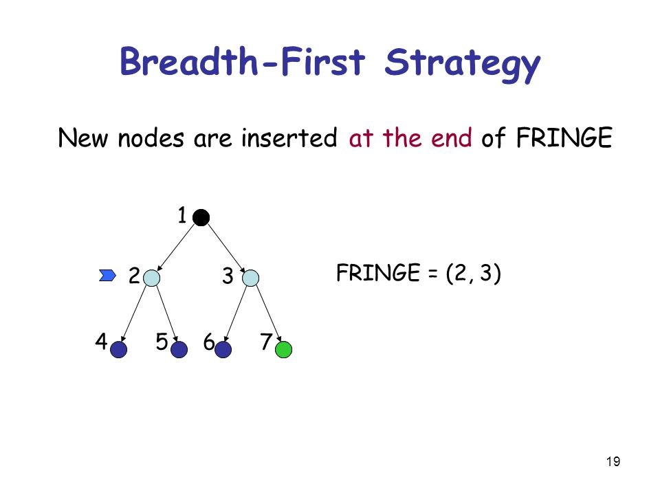 19 Breadth-First Strategy New nodes are inserted at the end of FRINGE FRINGE = (2, 3) 23 45 1 67