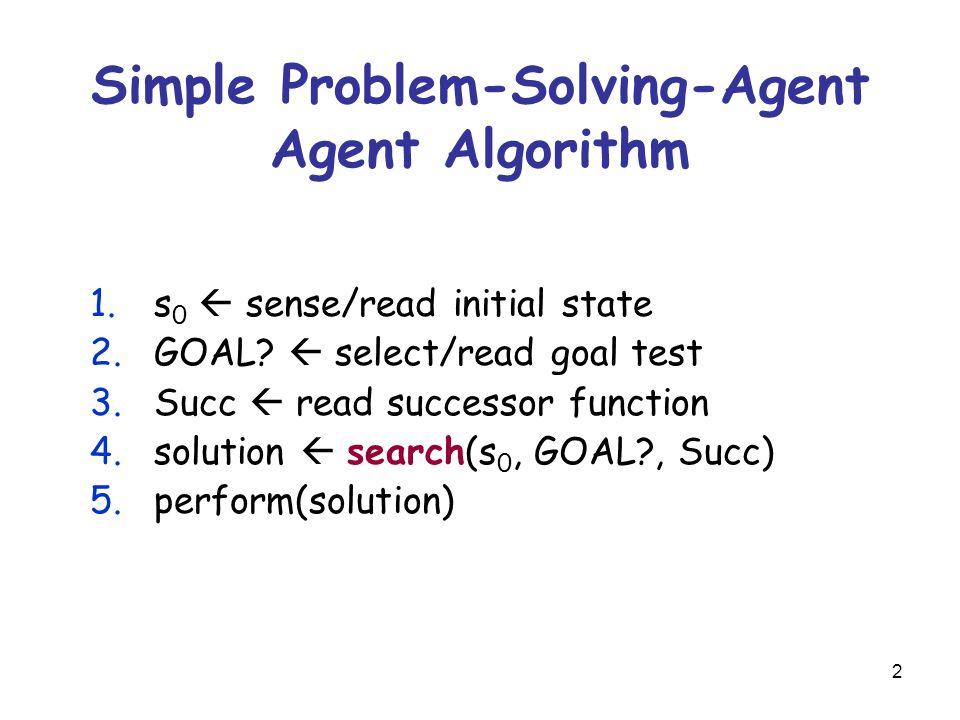 2 Simple Problem-Solving-Agent Agent Algorithm 1.s 0  sense/read initial state 2.GOAL.