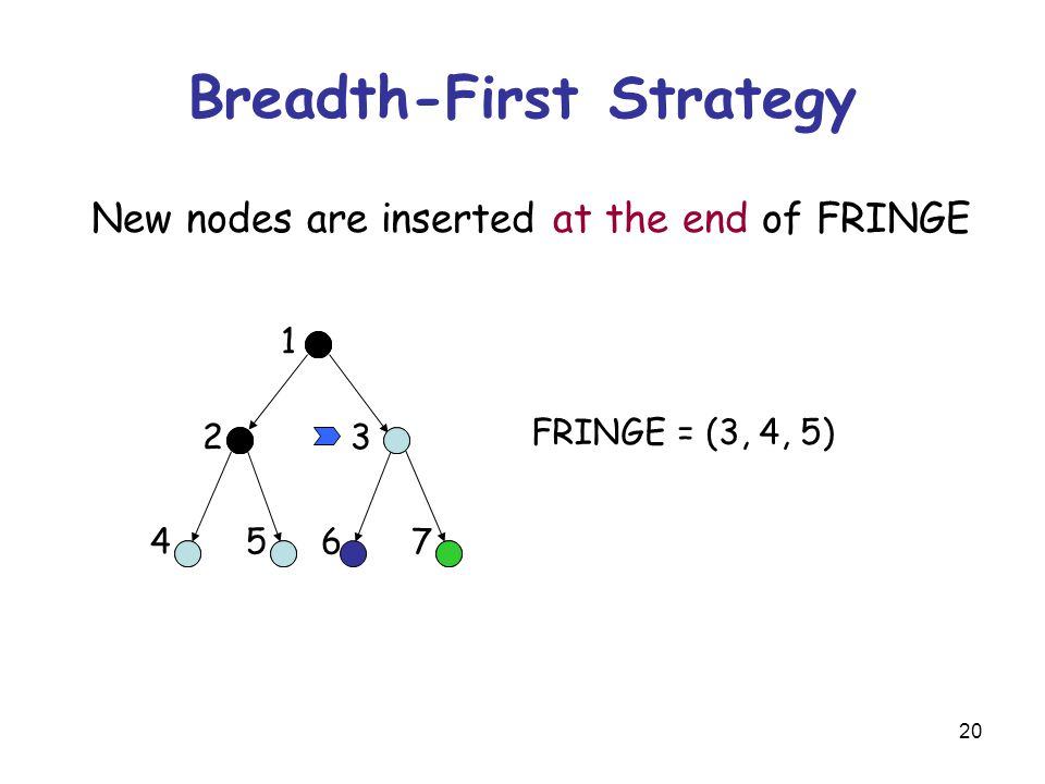 20 Breadth-First Strategy New nodes are inserted at the end of FRINGE FRINGE = (3, 4, 5) 23 45 1 67