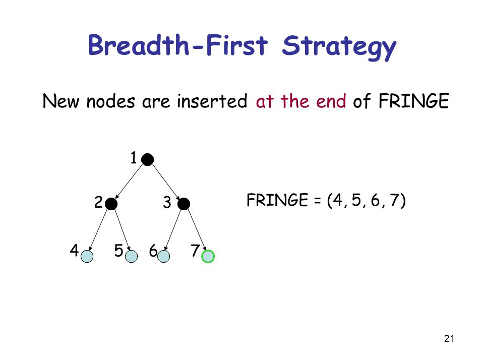 21 Breadth-First Strategy New nodes are inserted at the end of FRINGE FRINGE = (4, 5, 6, 7) 23 45 1 67
