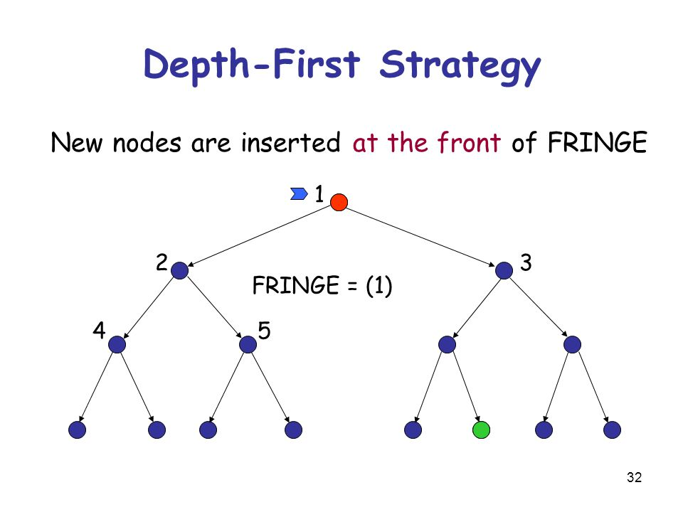 32 Depth-First Strategy New nodes are inserted at the front of FRINGE 1 23 45 FRINGE = (1)