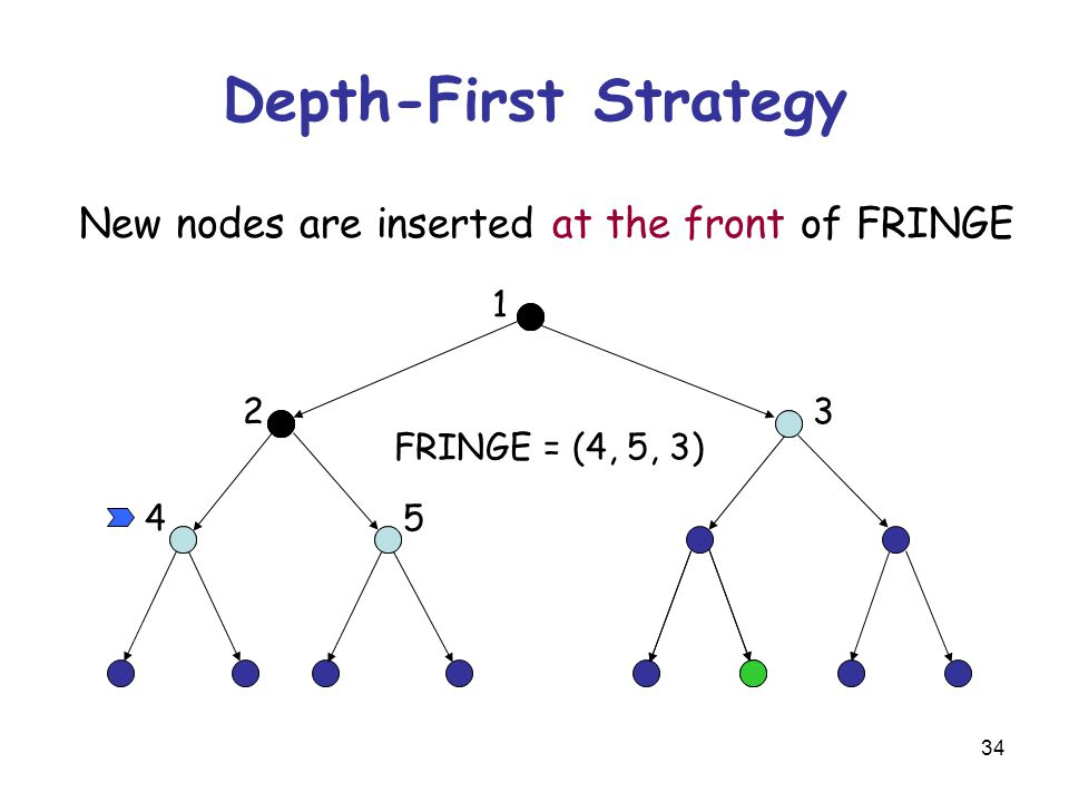 34 Depth-First Strategy New nodes are inserted at the front of FRINGE 1 23 45 FRINGE = (4, 5, 3)