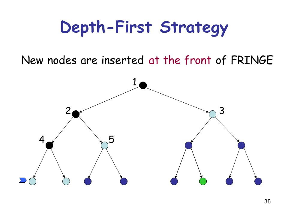35 Depth-First Strategy New nodes are inserted at the front of FRINGE 1 23 45