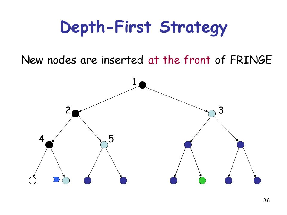 36 Depth-First Strategy New nodes are inserted at the front of FRINGE 1 23 45