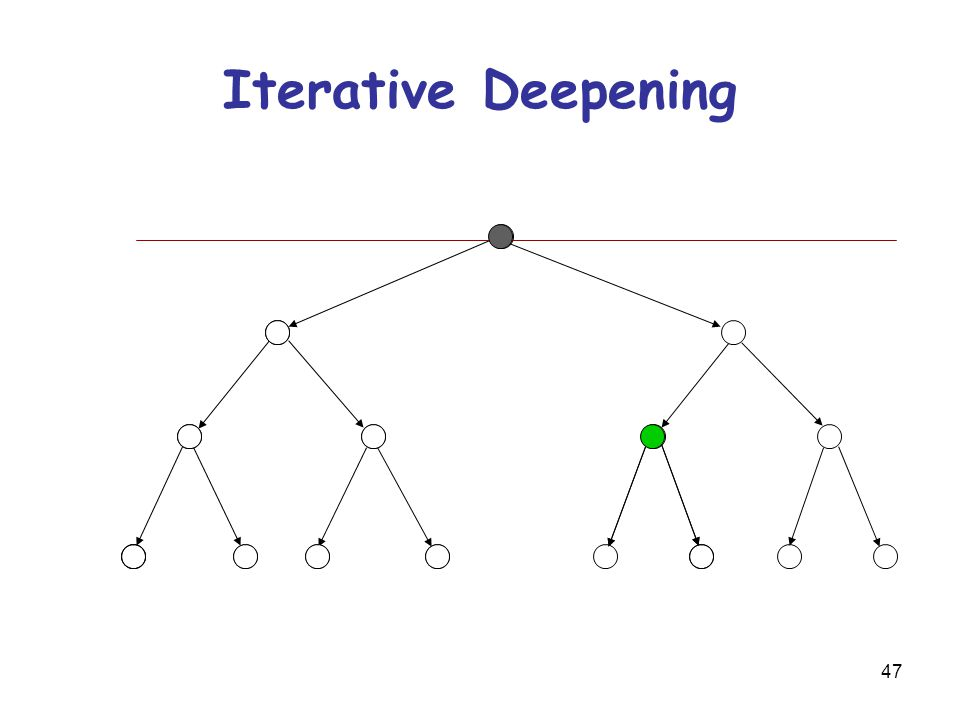 47 Iterative Deepening
