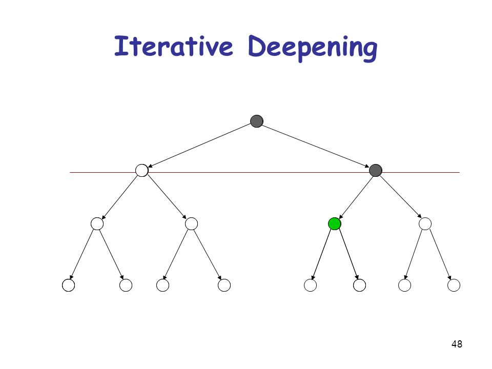 48 Iterative Deepening