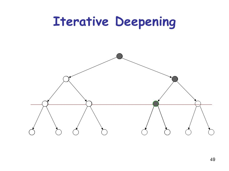 49 Iterative Deepening