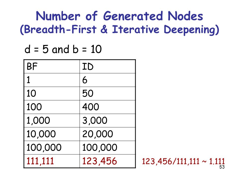 53 Number of Generated Nodes (Breadth-First & Iterative Deepening) d = 5 and b = 10 BFID 16 1050 100400 1,0003,000 10,00020,000 100,000 111,111123,456 123,456/111,111 ~ 1.111