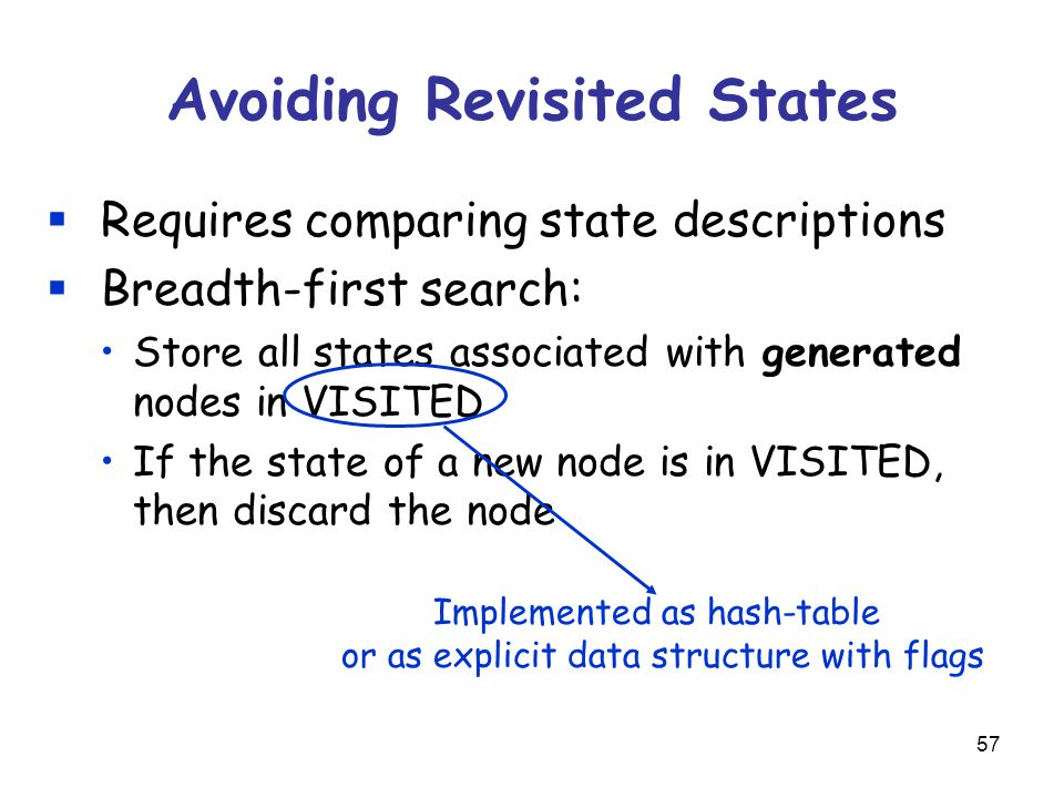 57 Avoiding Revisited States  Requires comparing state descriptions  Breadth-first search: Store all states associated with generated nodes in VISITED If the state of a new node is in VISITED, then discard the node Implemented as hash-table or as explicit data structure with flags