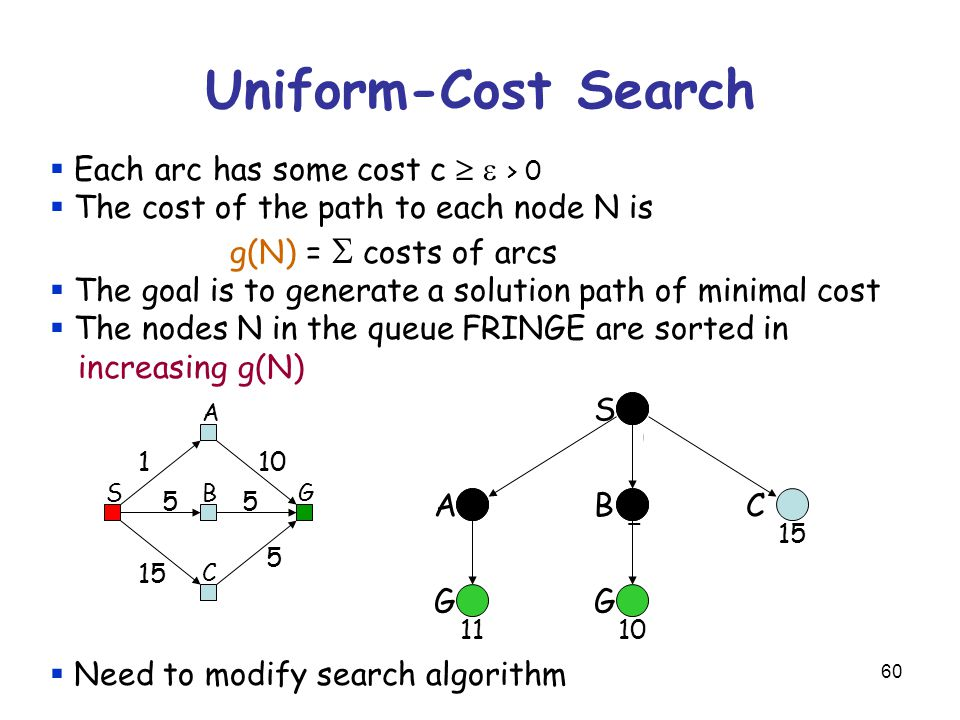 60 Uniform-Cost Search  Each arc has some cost c   > 0  The cost of the path to each node N is g(N) =  costs of arcs  The goal is to generate a solution path of minimal cost  The nodes N in the queue FRINGE are sorted in increasing g(N)  Need to modify search algorithm S 0 1 A 5 B 15 C SG A B C 5 1 10 5 5 G 11 G 10