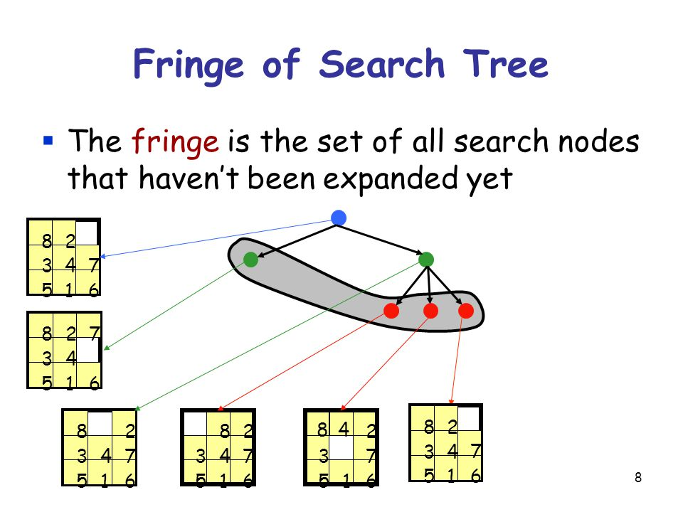 8 Fringe of Search Tree  The fringe is the set of all search nodes that haven't been expanded yet 1 2 34 56 7 8 1 2 34 56 7 8 1 2 34 56 78 1 3 56 8 1 3 4 56 7 8 2 47 2 1 2 34 5 6 7 8