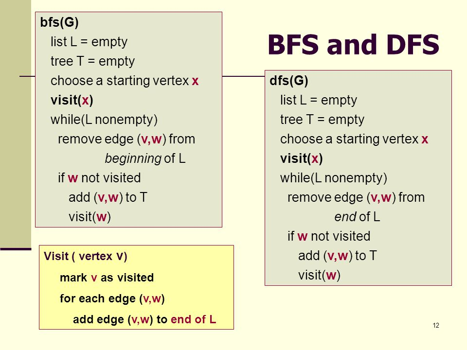 12 BFS and DFS bfs(G) list L = empty tree T = empty choose a starting vertex x visit(x) while(L nonempty) remove edge (v,w) from beginning of L if w not visited add (v,w) to T visit(w) dfs(G) list L = empty tree T = empty choose a starting vertex x visit(x) while(L nonempty) remove edge (v,w) from end of L if w not visited add (v,w) to T visit(w) Visit ( vertex v ) mark v as visited for each edge (v,w) add edge (v,w) to end of L