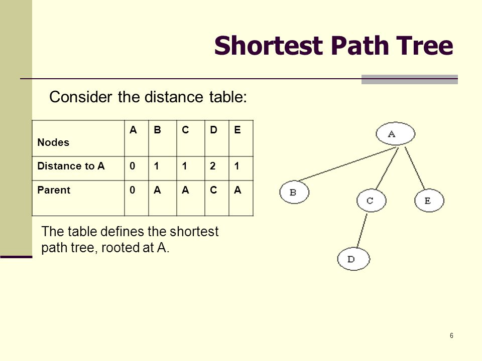 6 Shortest Path Tree Consider the distance table: Nodes ABCDE Distance to A01121 Parent0AACA The table defines the shortest path tree, rooted at A.