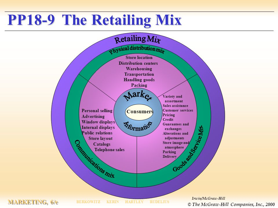 Irwin/McGraw-Hill © The McGraw-Hill Companies, Inc., 2000 MARKETING, 6/e BERKOWITZ KERIN HARTLEY RUDELIUS PP18-9 The Retailing Mix PP18-9 The Retailing Mix Consumers Store location Distribution centers Warehousing Transportation Handling goods Packing Variety and assortment Sales assistance Customer services Pricing Credit Guarantees and exchanges Alterations and adjustments Store image and atmosphere Parking Delivery Personal selling Advertising Window displays Internal displays Public relations Store layout Catalogs Telephone sales
