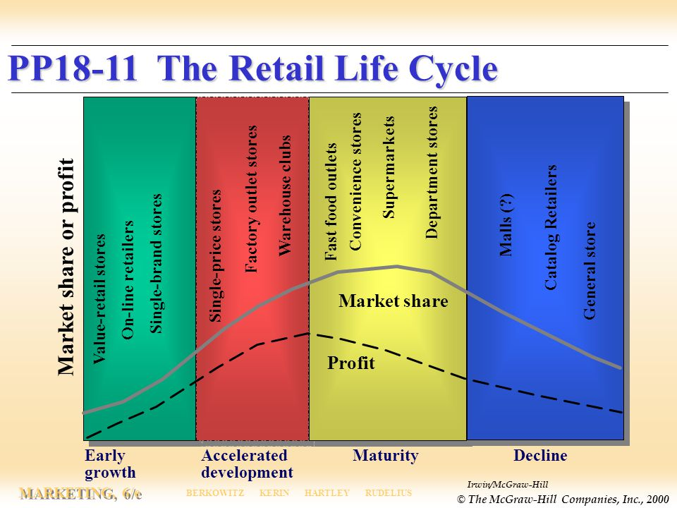 Irwin/McGraw-Hill © The McGraw-Hill Companies, Inc., 2000 MARKETING, 6/e BERKOWITZ KERIN HARTLEY RUDELIUS PP18-11 The Retail Life Cycle Market share or profit Early growth Accelerated development MaturityDecline Value-retail stores On-line retailers Single-price stores Warehouse clubs Fast food outlets Convenience stores Supermarkets Department stores Catalog Retailers Malls ( ) General store Factory outlet stores Profit Market share Single-brand stores