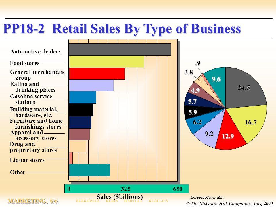 Irwin/McGraw-Hill © The McGraw-Hill Companies, Inc., 2000 MARKETING, 6/e BERKOWITZ KERIN HARTLEY RUDELIUS Sales ($billions) Automotive dealers Food st