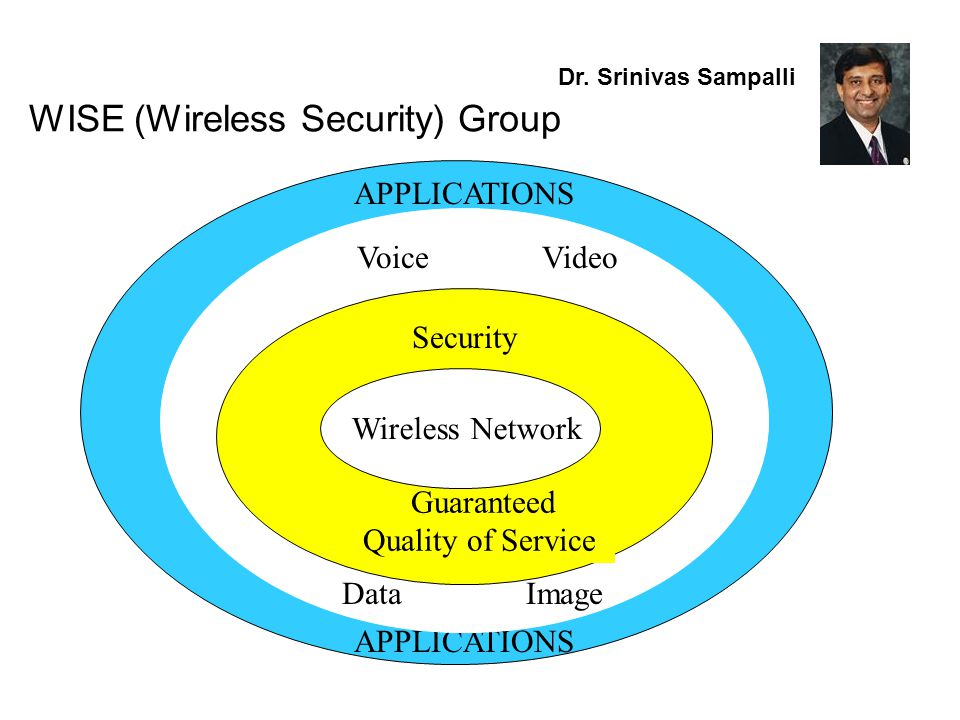 WISE (Wireless Security) Group Investigate protocol vulnerabilities in wireless networks – WiFi, WiMAX and Ad Hoc Wireless Build a manual for best practice for wireless security.